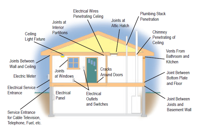 Potential Air Infiltration Areas in a House